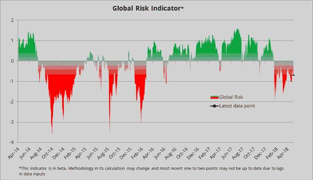 Indicador de riesgo global