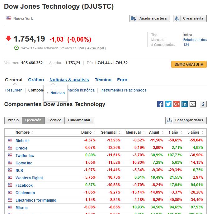 Componentes del Dow Jones de tecnolólgicas
