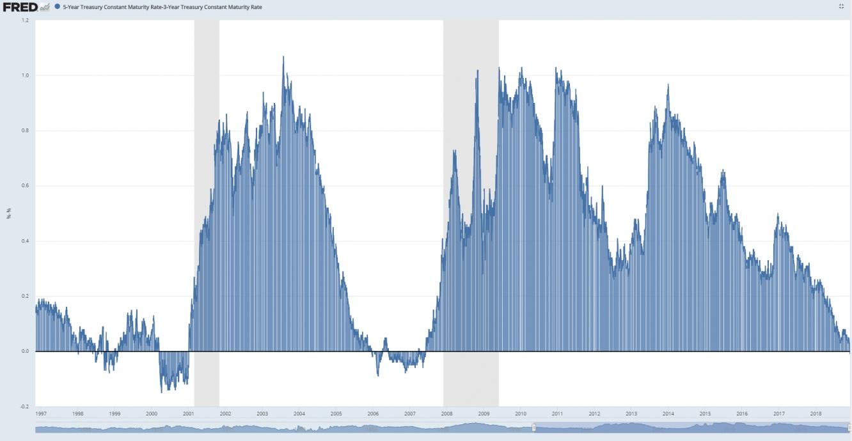 Diferencial tipos 5 años menos 3 años bonos EEUU