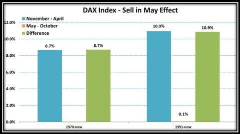 Efecto 'Sell in May' en el Dax