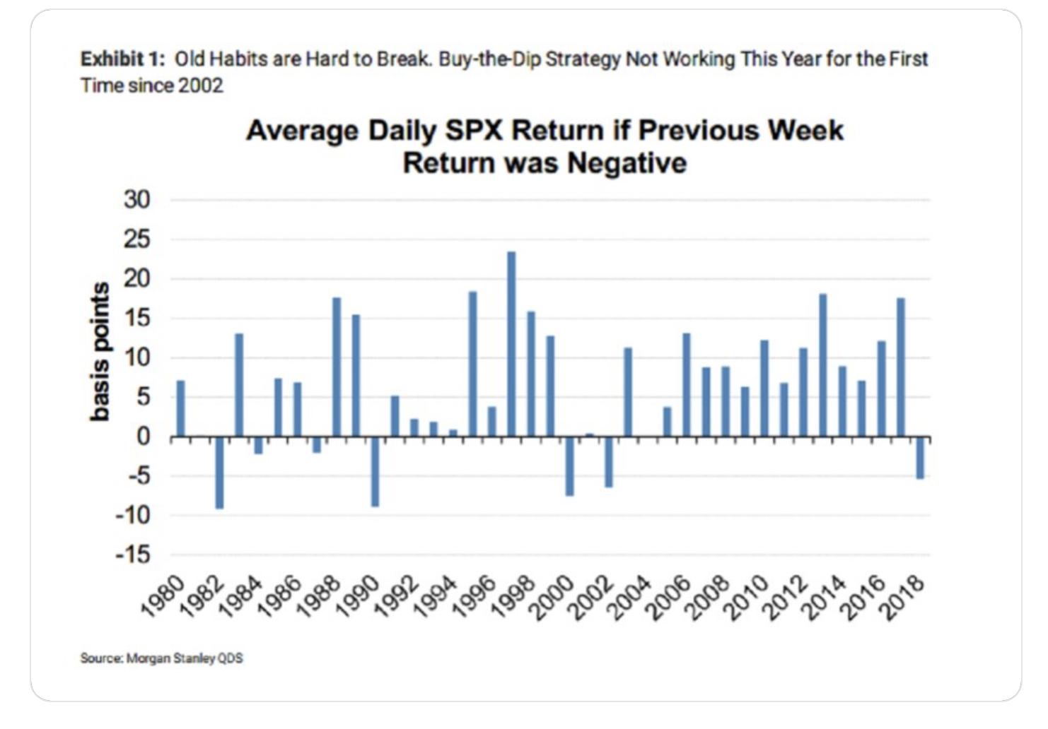 Average Daily SPX