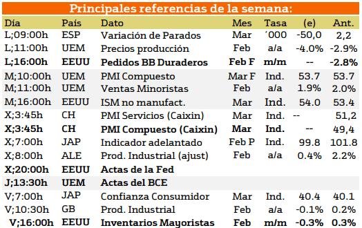 Agenda macroeconómica de la semana