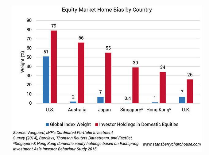 Inversión en acciones locales