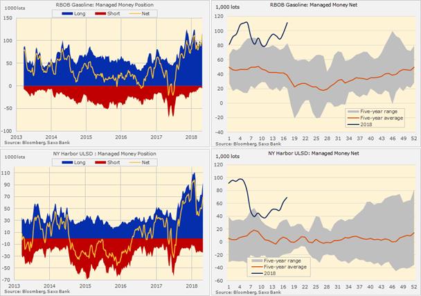Posiciones especulativas en la gasolina