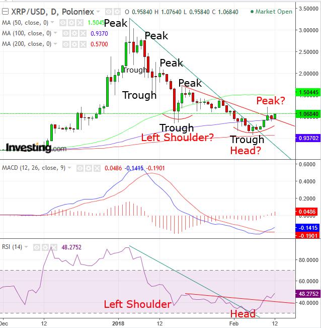 XRP/USD diario