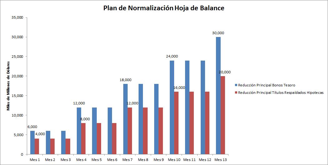 Plan de normalización