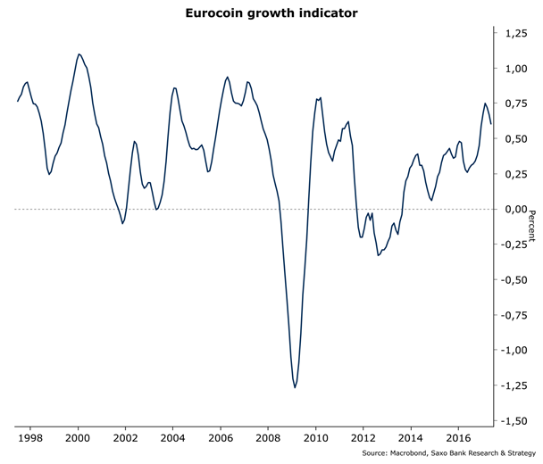 Indicador de crecimiento Eurocoin