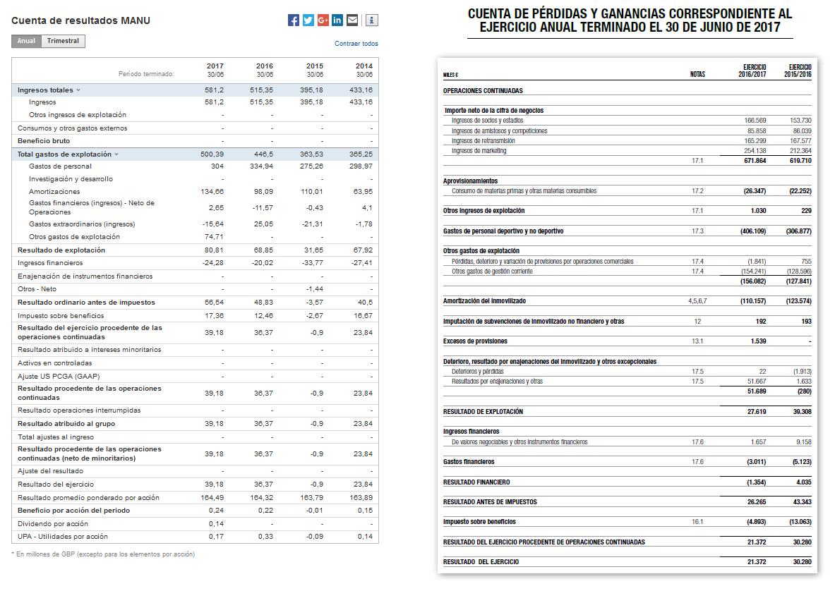Cuentas de resultados del Real Madrid y del Manchester United