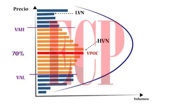 Representación gráfica del Volume Profile