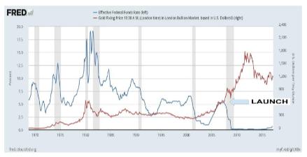 Fondos Fed vs. Oro - Fuente: Fed de San Luis