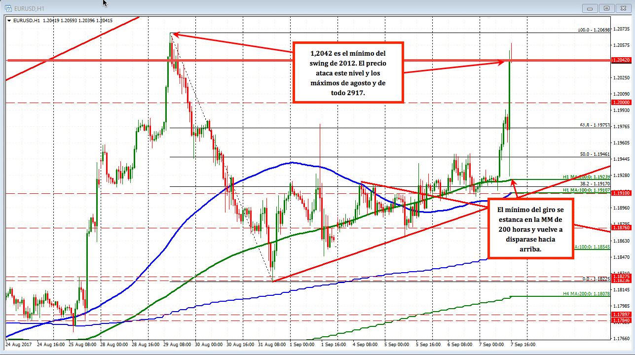 Maniobrando al EUR/USD