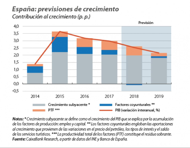 Previsiones de crecimiento España