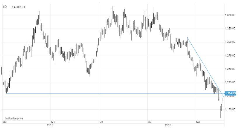 Dólar/Lira turca