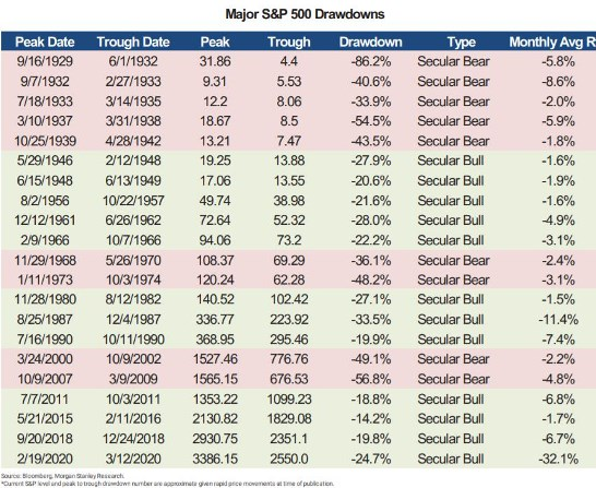 Evolución del S&P 500 en las últimas crisis