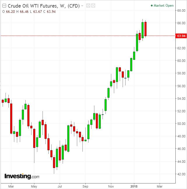 Crude Oil semanal