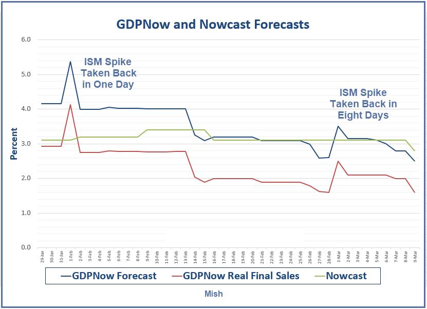Previsiones de crecimiento económico en Estados Unidos