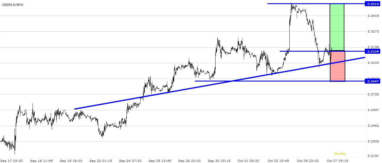 USD/PLN