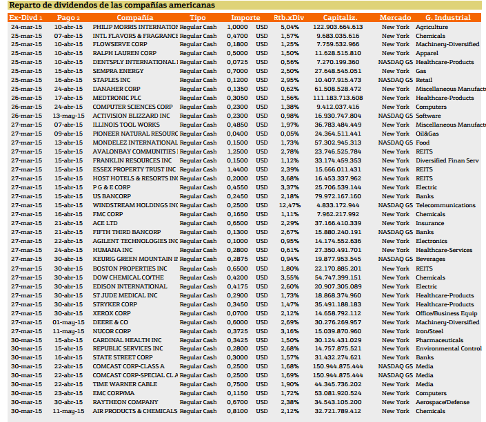 Compañías que reparten dividendos en EE.UU.