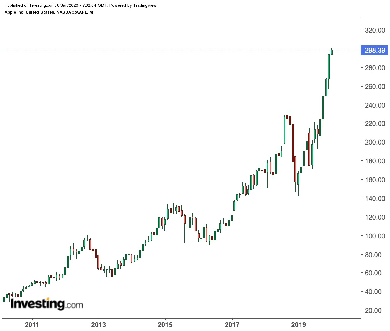 Apple Monthly Proce Chart
