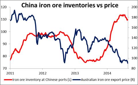 Inventarios de mineral de hierro de China