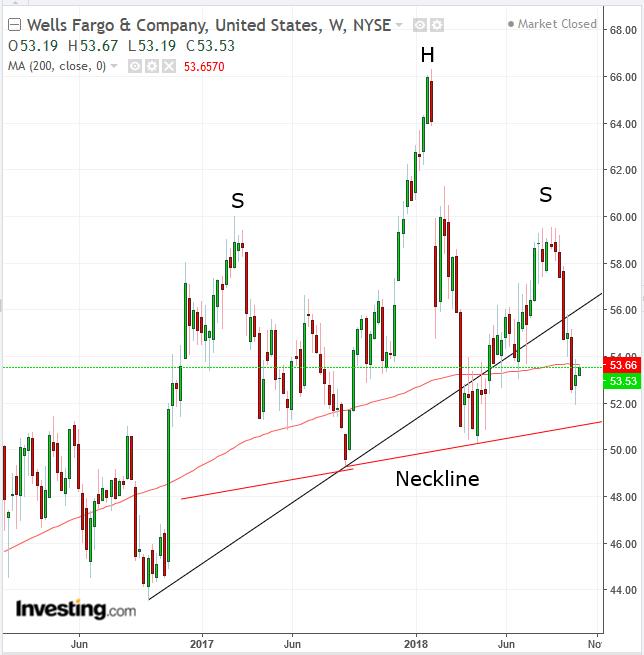 Wells Fargo Daily Chart
