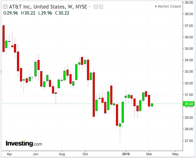 AT&T Weekly Chart