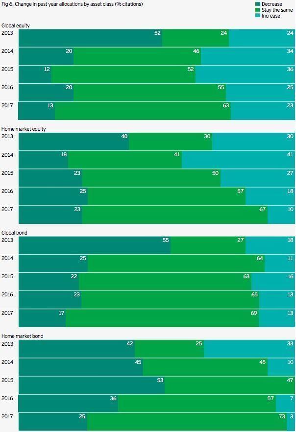 Cambios en la inversión según activo
