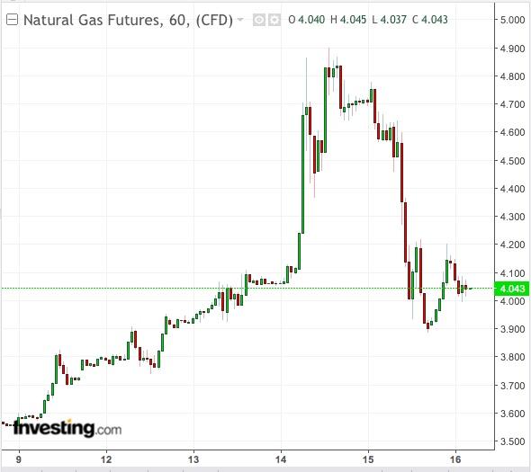 Natural Gas 60-Min Chart