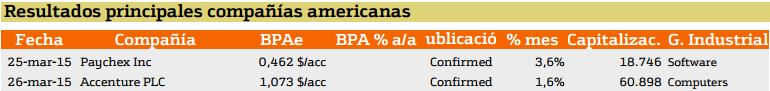 Empresas que presentan resultados en EE.UU.
