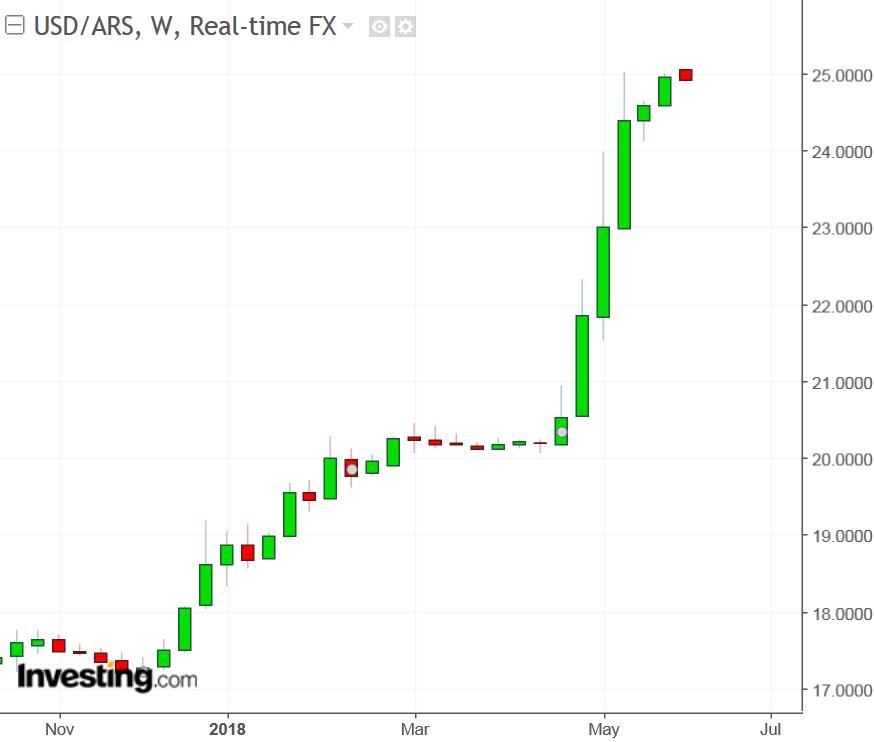 USD/ARS semanal