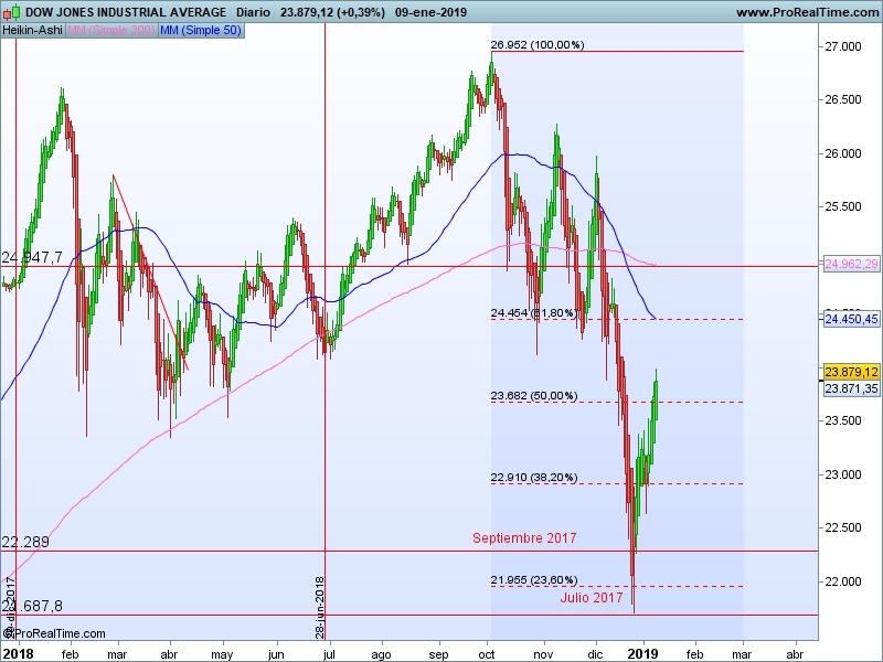 AT Dow Jones 10 01 ha