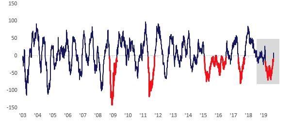 Evolución Economic Surprise Index