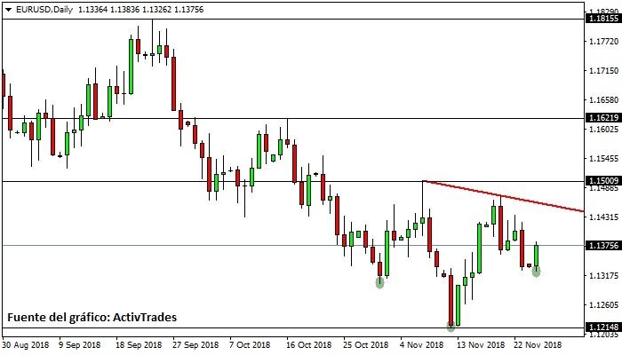 EUR/USD - diario