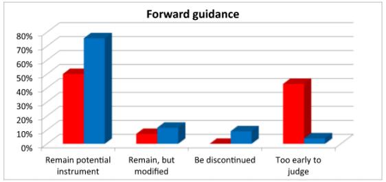 Foward guidance