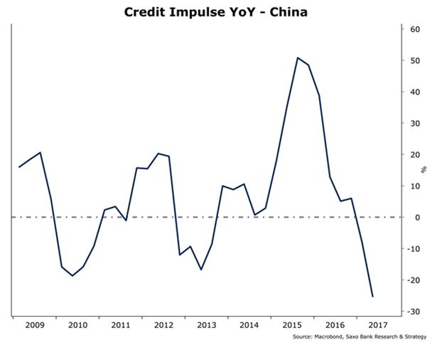 Impulso crediticio de China