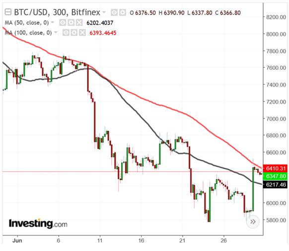 Bitcoin Gold infravalorado