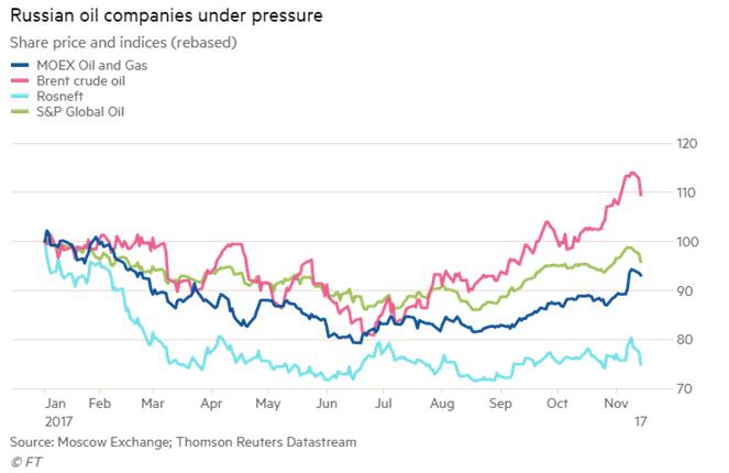 Compañías petroleras rusas