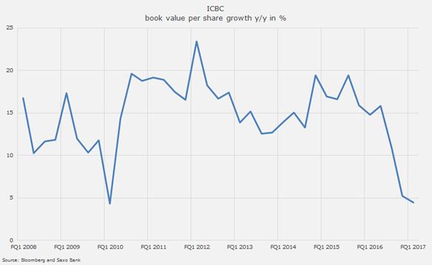 Gráfico de ICBC
