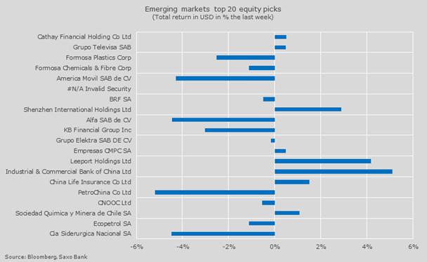 Selección de acciones de mercados emergentes