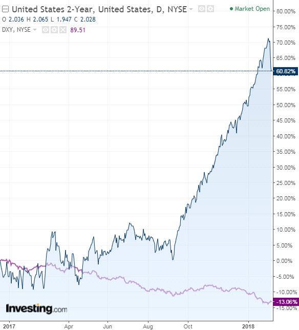 Bono a 2 años de EE.UU. vs. índice dólar