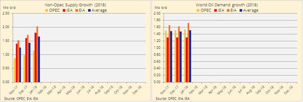 Oferta y demanda mundial de crudo