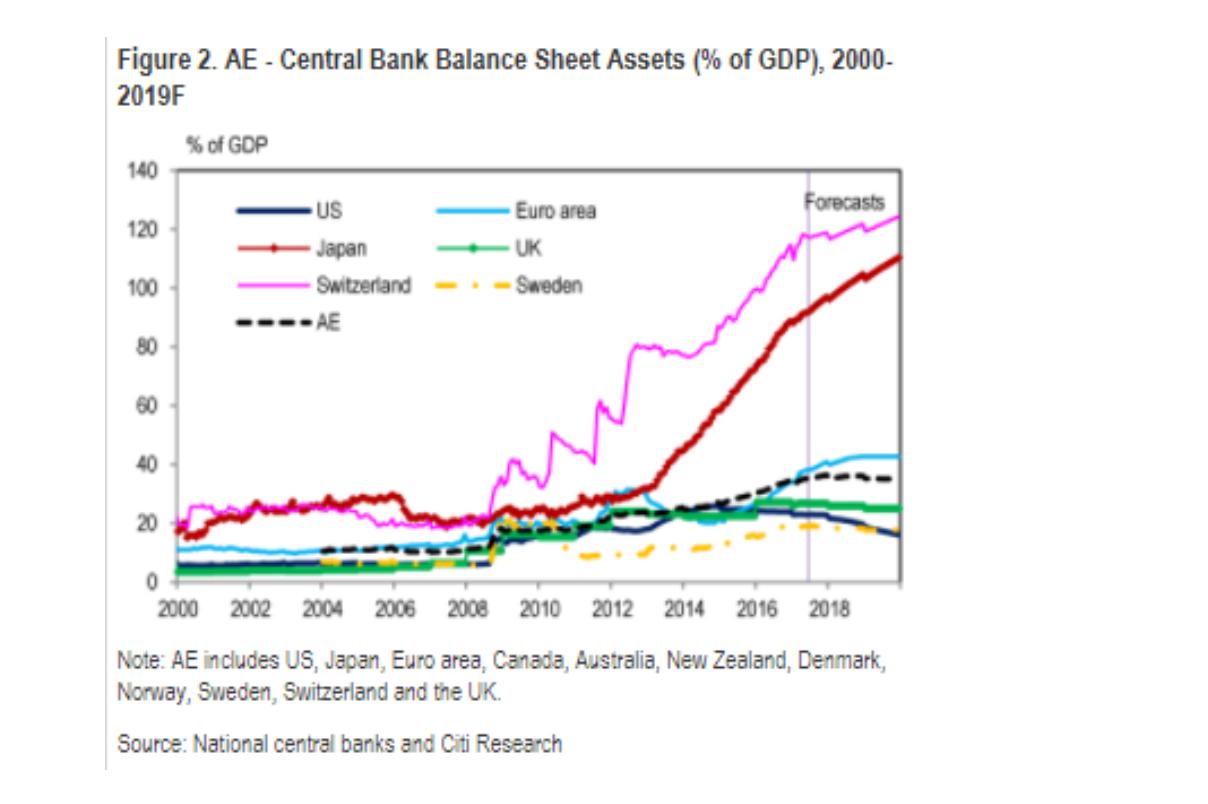 Balance bancos centrales