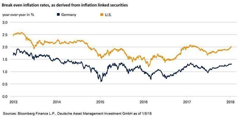 Inflación EE.UU. y Alemania