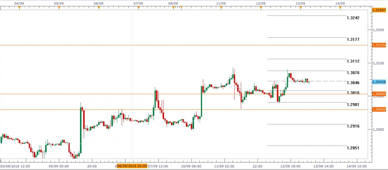 GBP/USD Gráfico en H1