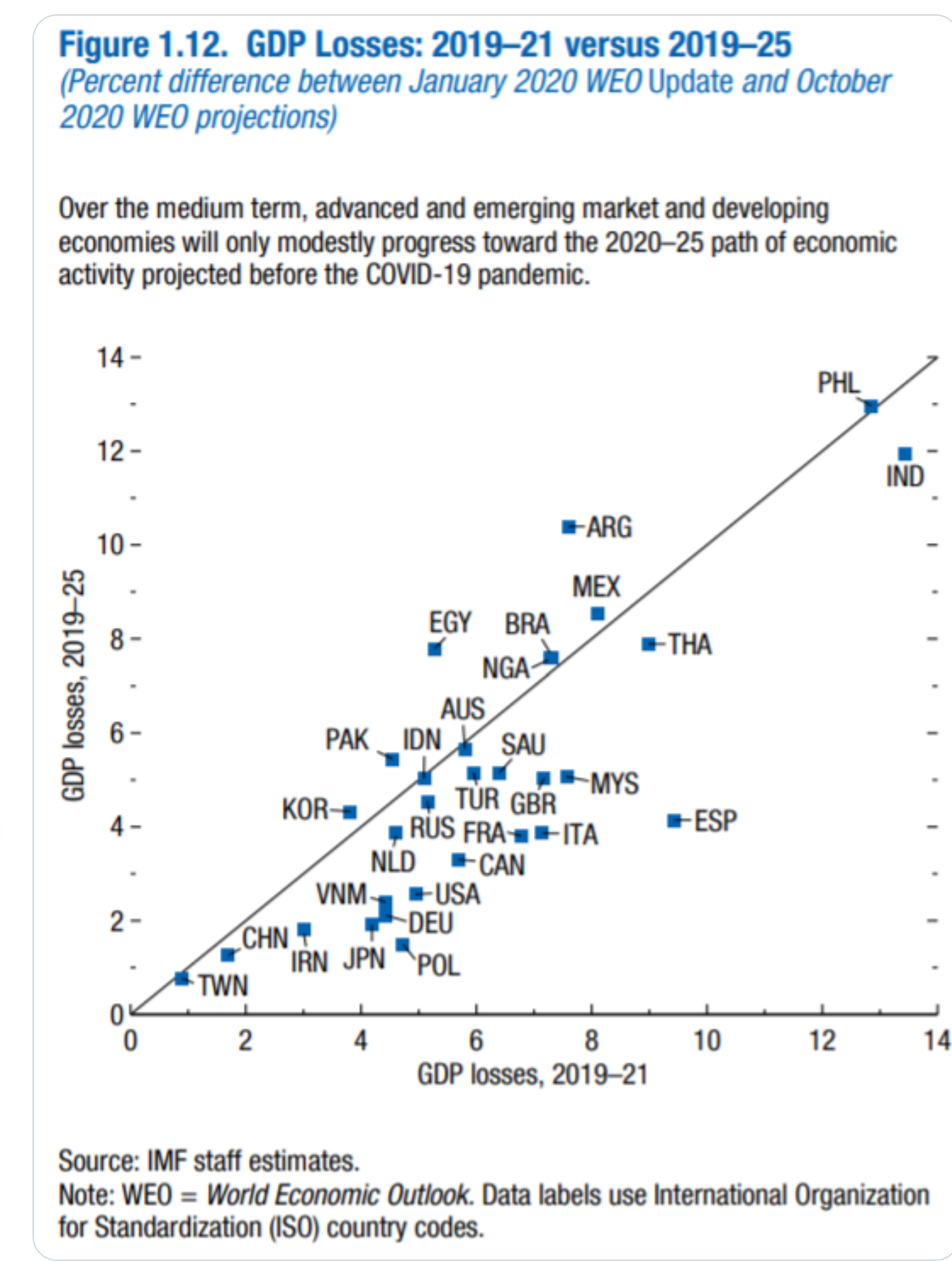 Previsiones PIB