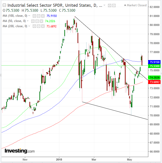 Industrial Select Sector SPDR Daily Chart