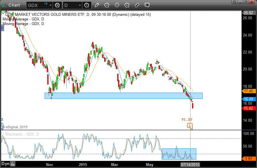 ETF del sector de la minería de oro