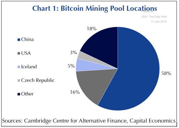 Actividad minera de bitcoins por países