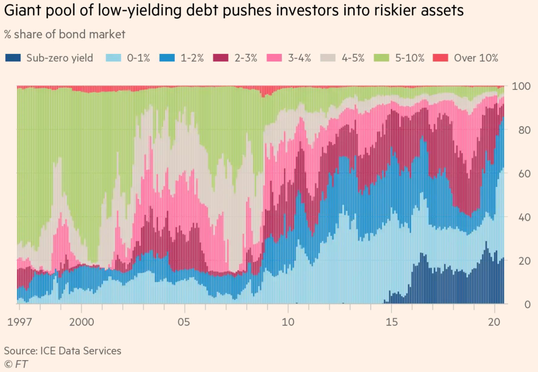 Low-yielding debt