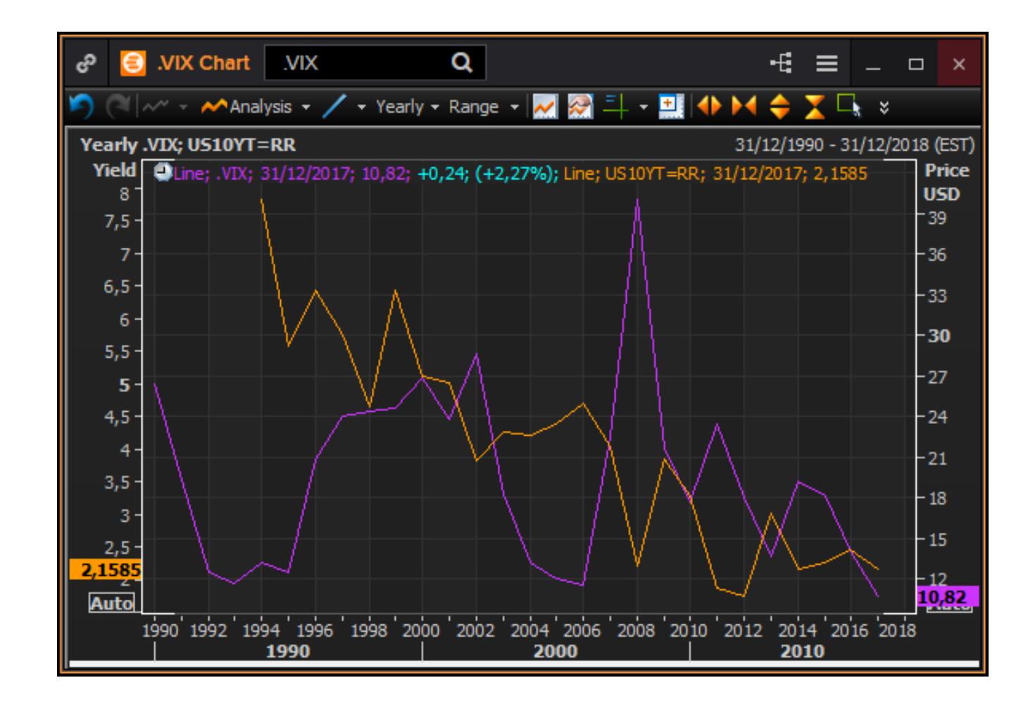 VIX - Volatilidad